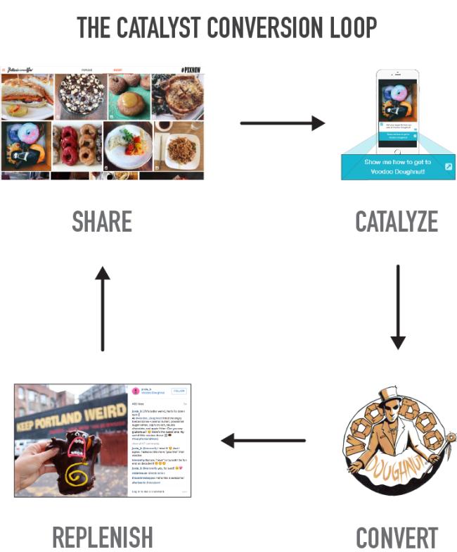Catalysts Blog Post_Conversion Loop