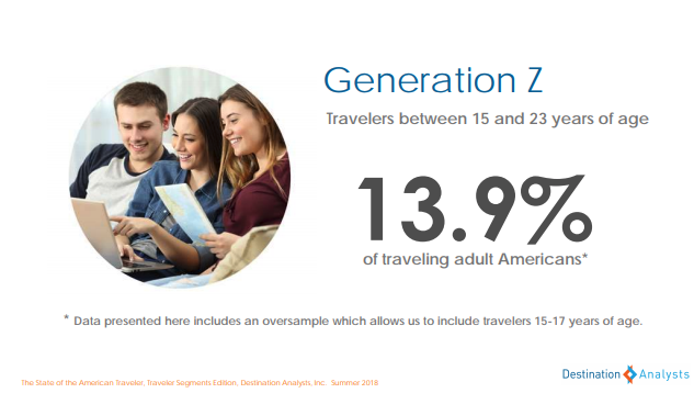 Gen Z - The State of the American Traveler