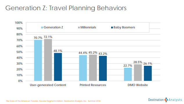 Gen Z travel planning behaviors - state of american traveler