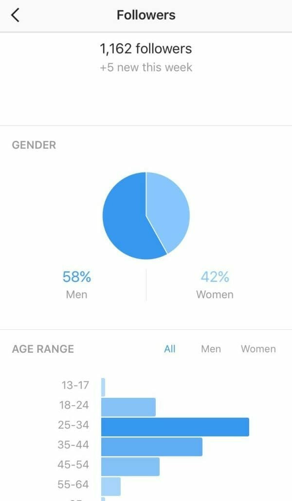 Instagram Insights How DMOs Can Tap Into Instagrams Built-In Analytics top posts gender