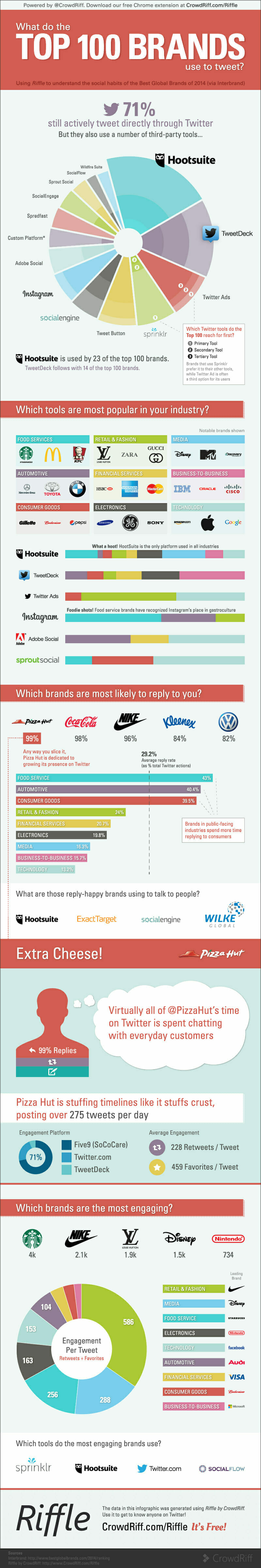 Riffle-Top100Brands-Infographic-oct23
