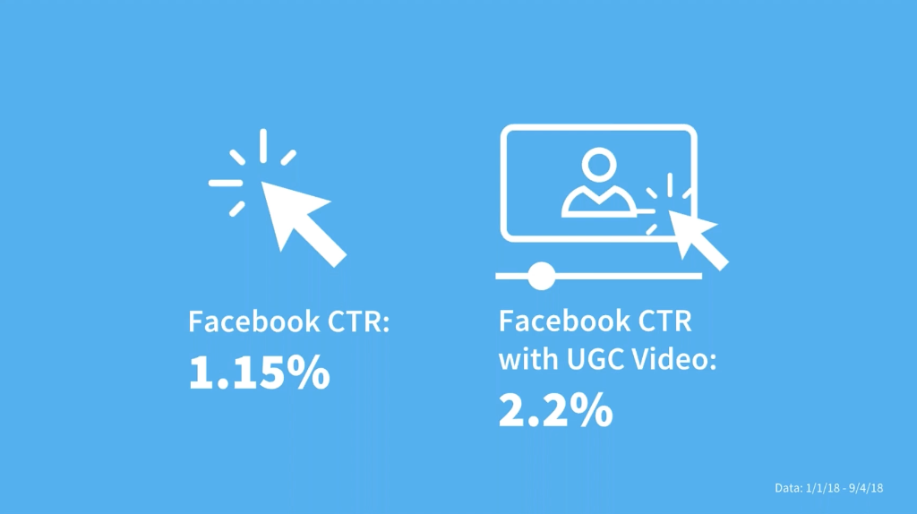 HOW VISIT INDY ACHIEVES 3X STRONGER CLICK-THROUGH RATES ON FACEBOOK ADS WITH PERSONA-BASED UGC VIDEOS