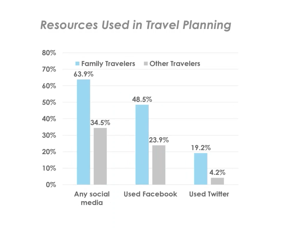 family traveler resources - state of the american traveler