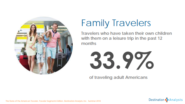 family travelers -state of the american traveler