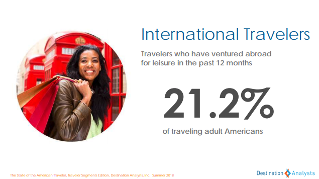 international travelers - state of the american traveler