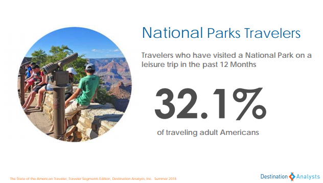 national parks travelers - state of the american traveler