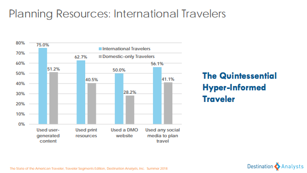 planning resources International travelers -state of the american traveler