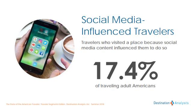 social media travelers - state of american traveler