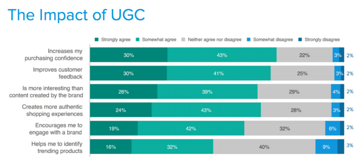 user-generated content impact